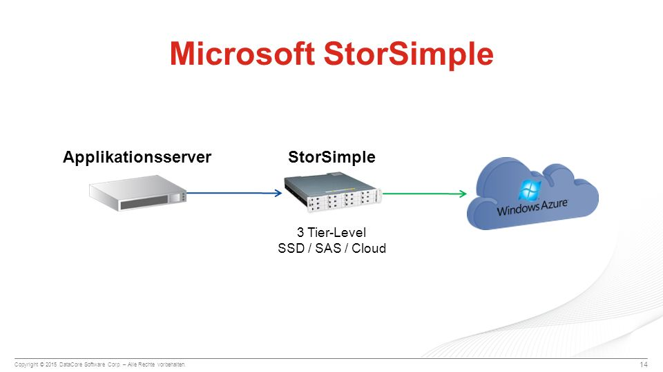Microsoft StorSimple Applikationsserver StorSimple 3 Tier-Level