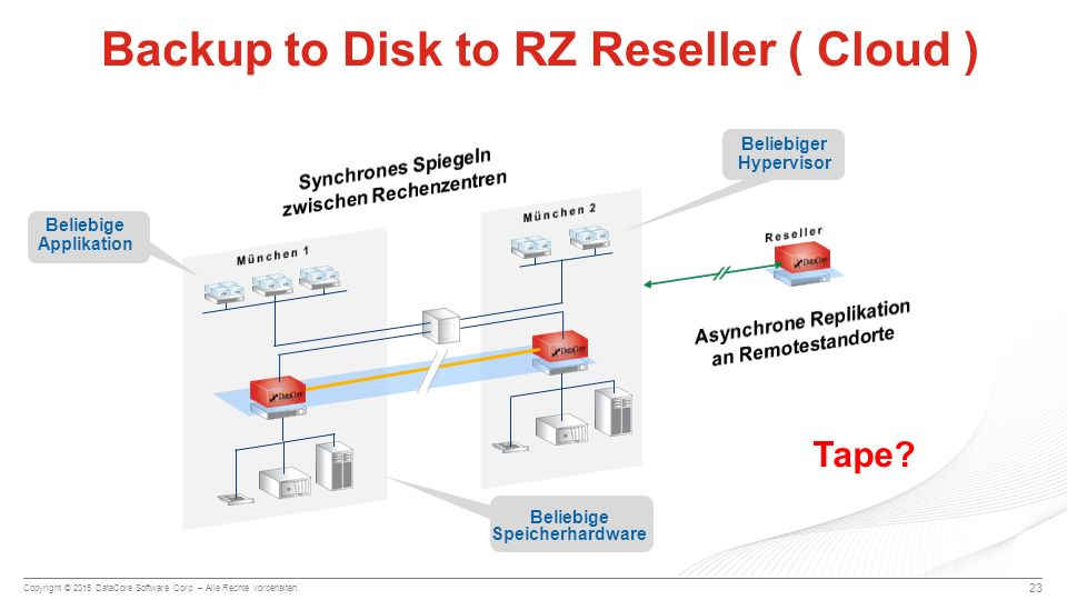 Backup to Disk to RZ Reseller ( Cloud )