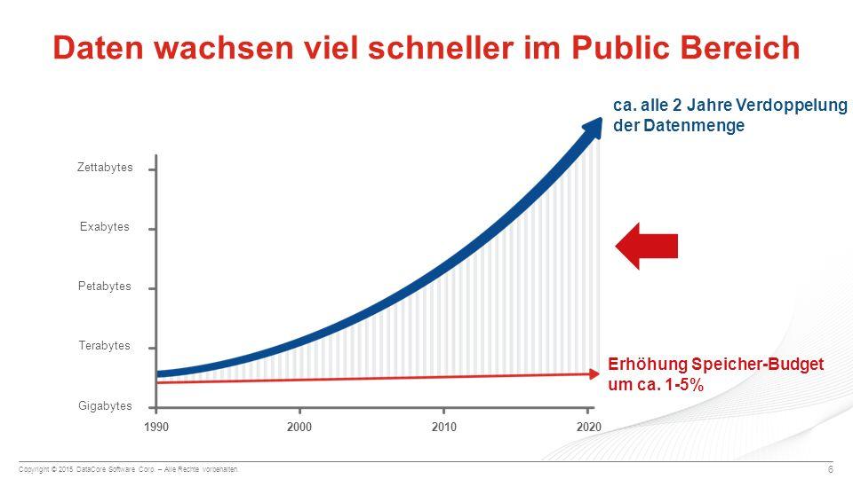 Daten wachsen viel schneller im Public Bereich