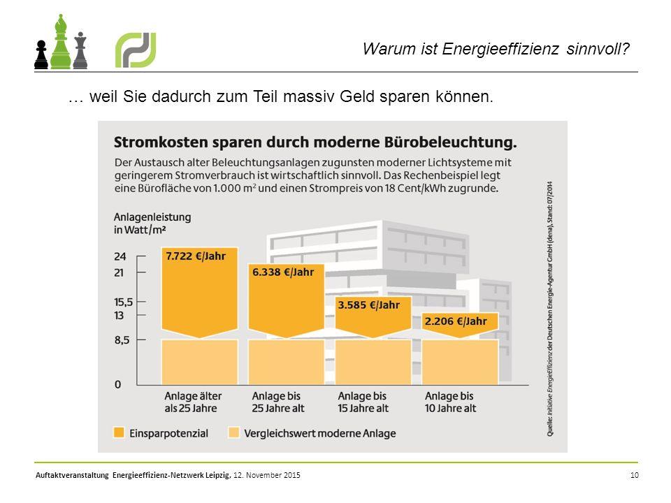 Warum ist Energieeffizienz sinnvoll