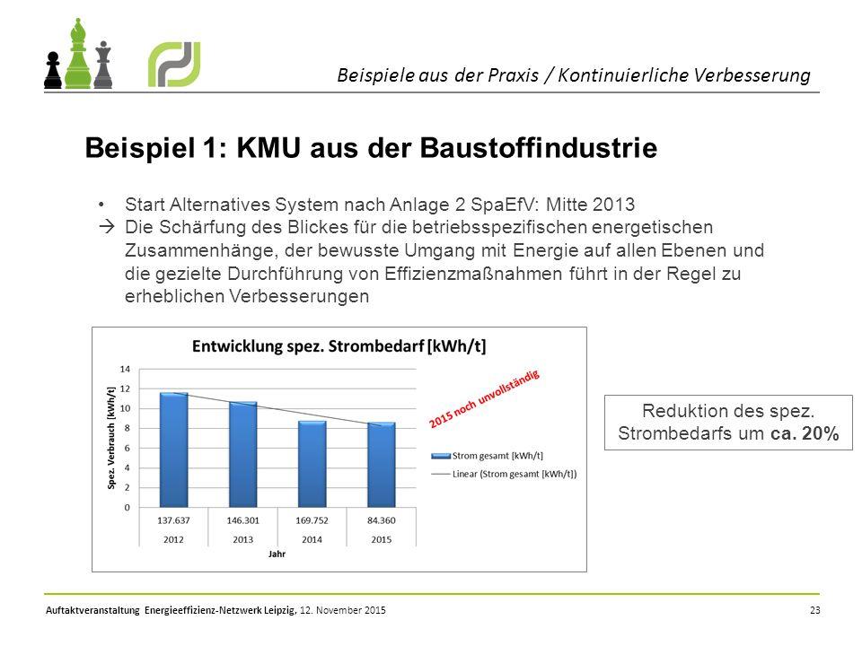 Reduktion des spez. Strombedarfs um ca. 20%