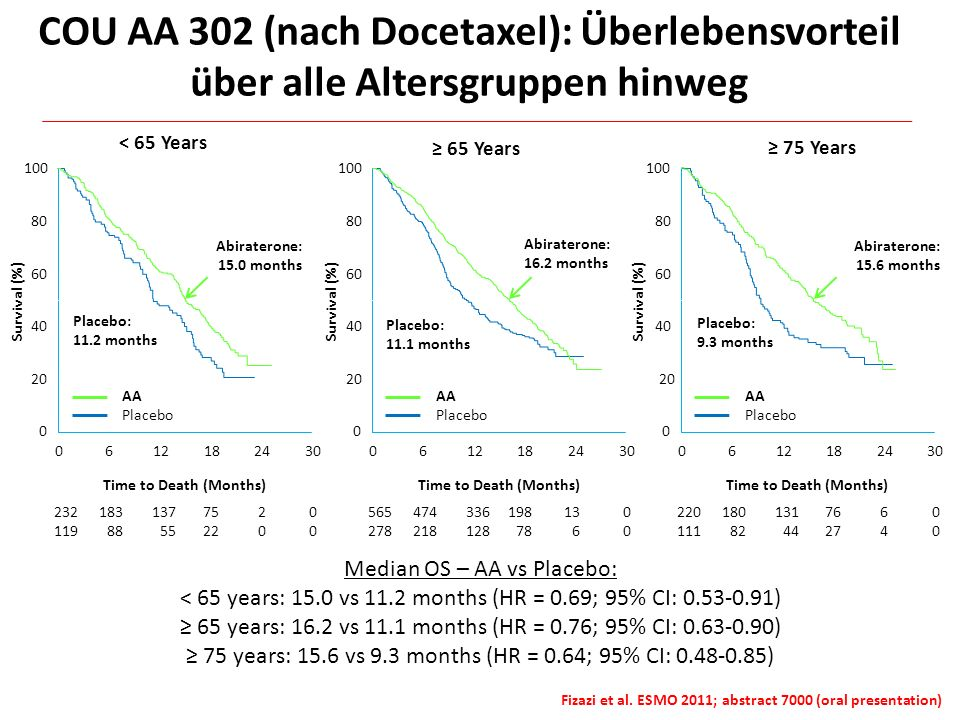 COU AA 302 (nach Docetaxel): Überlebensvorteil über alle Altersgruppen hinweg