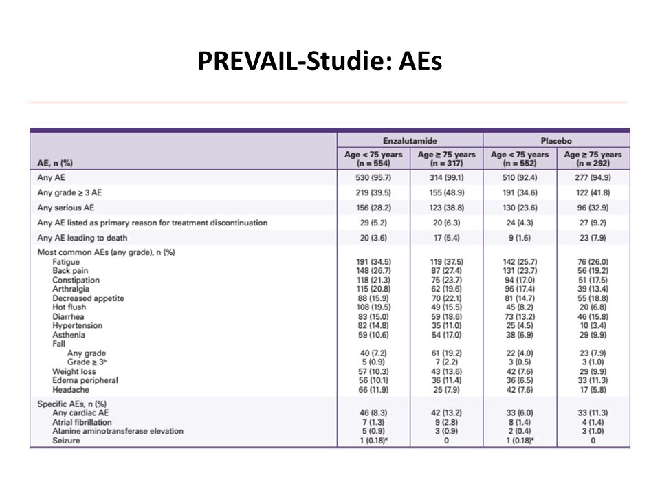 PREVAIL-Studie: AEs