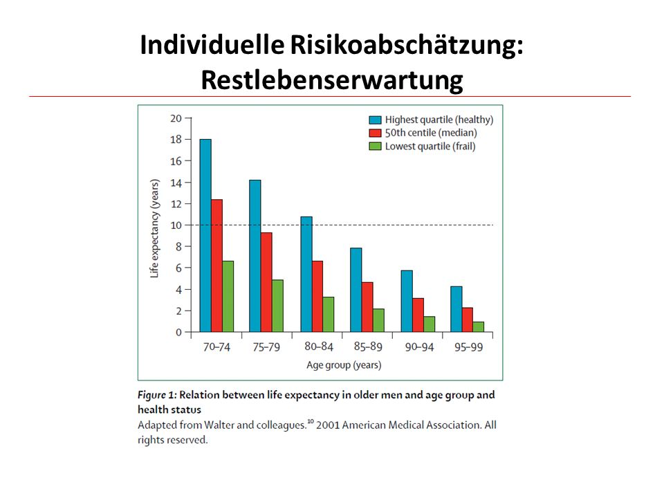 Individuelle Risikoabschätzung: Restlebenserwartung