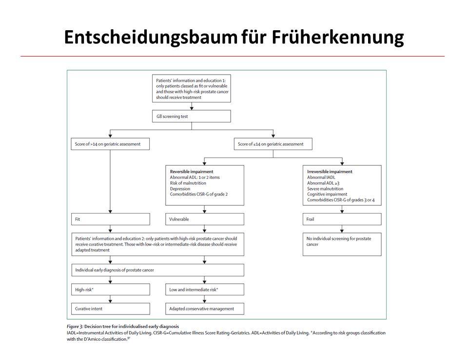 Entscheidungsbaum für Früherkennung