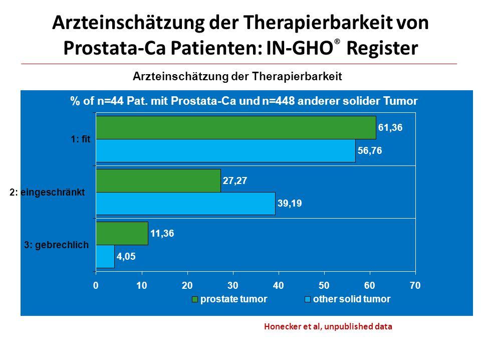 Arzteinschätzung der Therapierbarkeit von Prostata-Ca Patienten: IN-GHO® Register