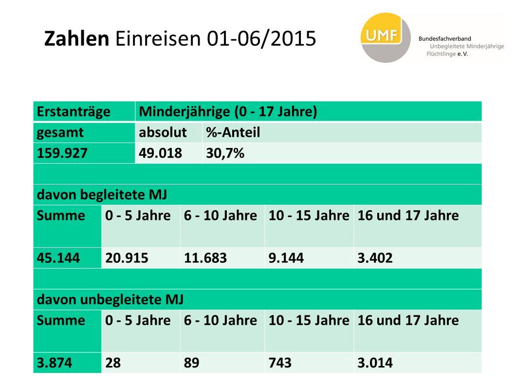 Zahlen Einreisen 01-06/2015 Erstanträge Minderjährige (0 - 17 Jahre)