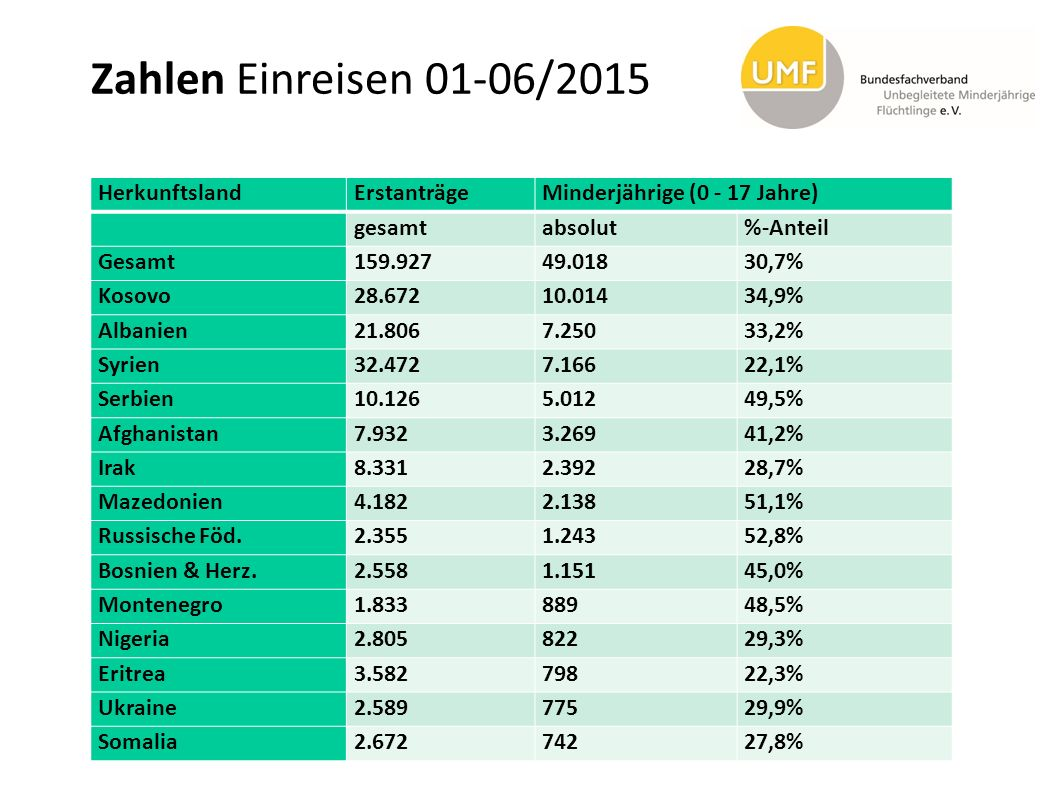 Zahlen Einreisen 01-06/2015 Herkunftsland Erstanträge