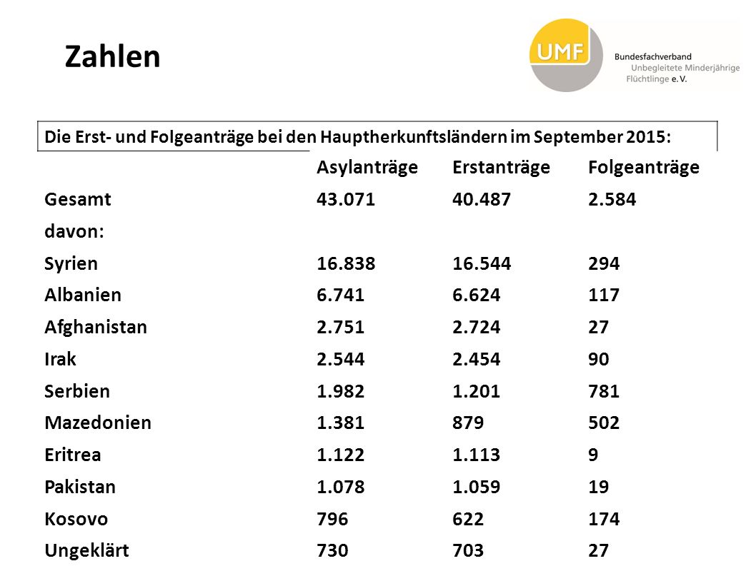 Zahlen Asylanträge Erstanträge Folgeanträge Gesamt 43.071 40.487 2.584