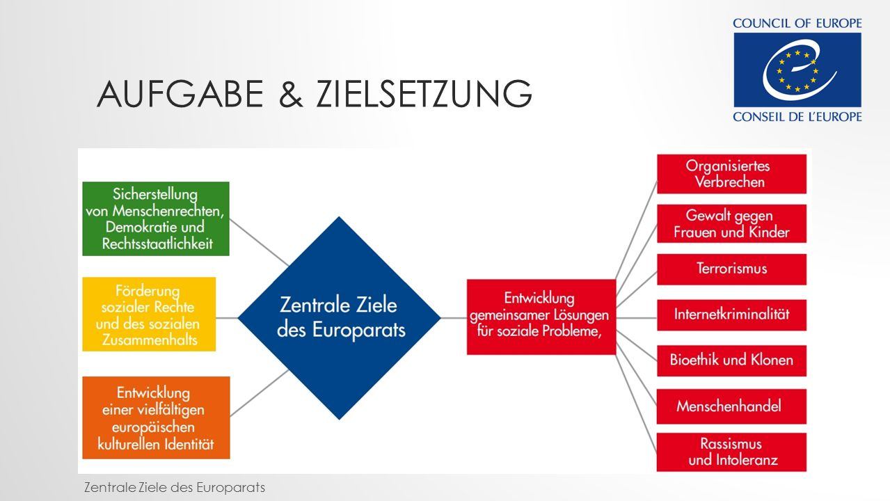 Aufgabe & Zielsetzung Zentrale Ziele des Europarats