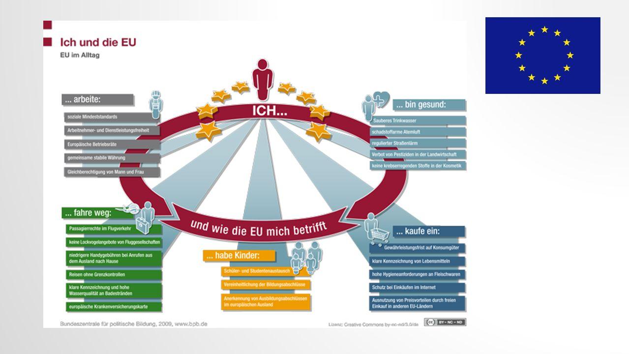 Das Schaubild zeigt, wie uns die Aufgaben und Zielsetzung der Europäischen Union im Alltag betreffen und beeinflussen.