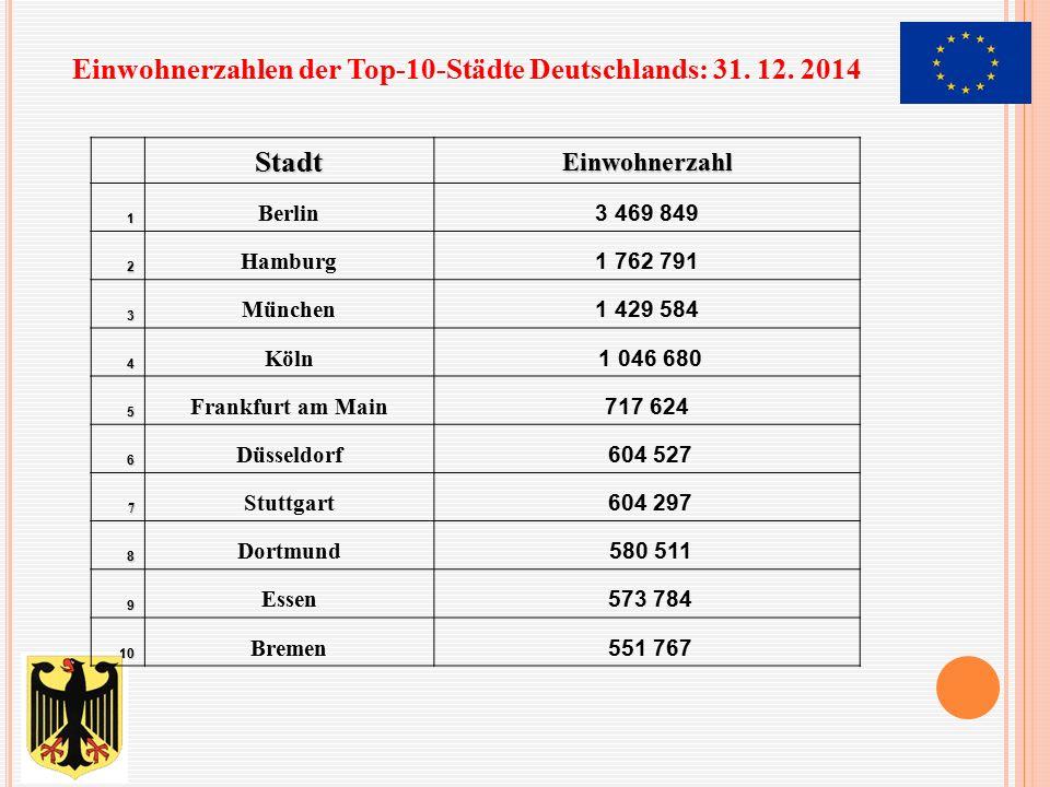 Einwohnerzahlen der Top-10-Städte Deutschlands: 31. 12. 2014 Stadt