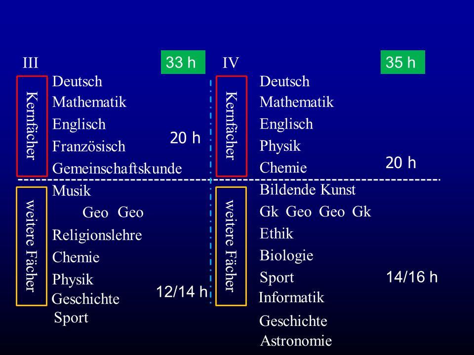 III 33 h. IV. 35 h. Deutsch. Deutsch. Kernfächer. Kernfächer. Mathematik. Mathematik. Englisch.