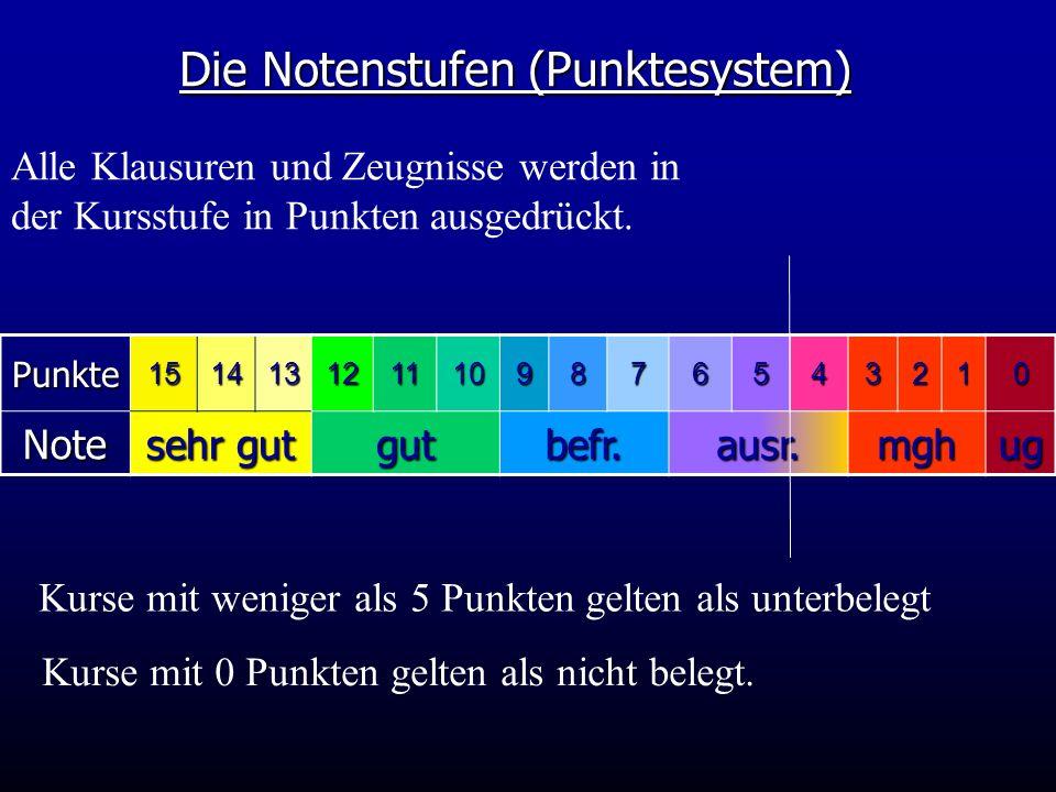 Die Notenstufen (Punktesystem)