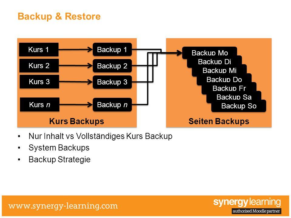 Backup & Restore Kurs Backups Seiten Backups