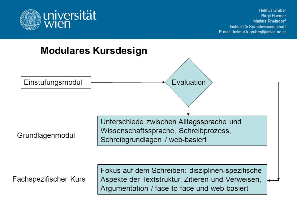 Modulares Kursdesign Evaluation Einstufungsmodul
