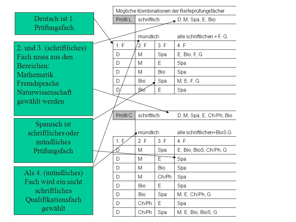 Deutsch ist 1. Prüfungsfach