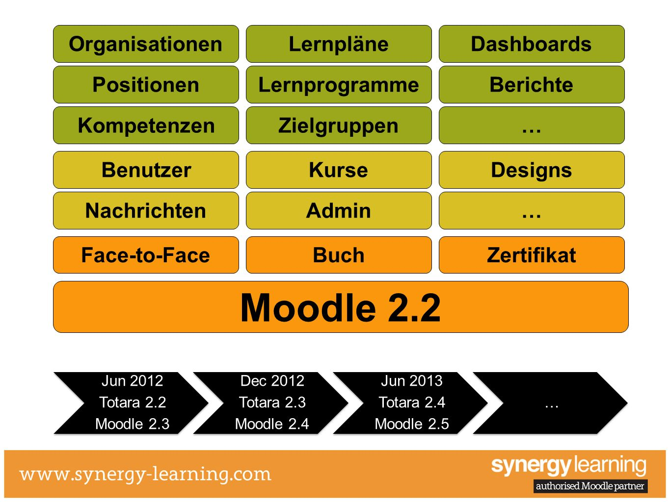 Moodle 2.2 Organisationen Lernpläne Dashboards Positionen