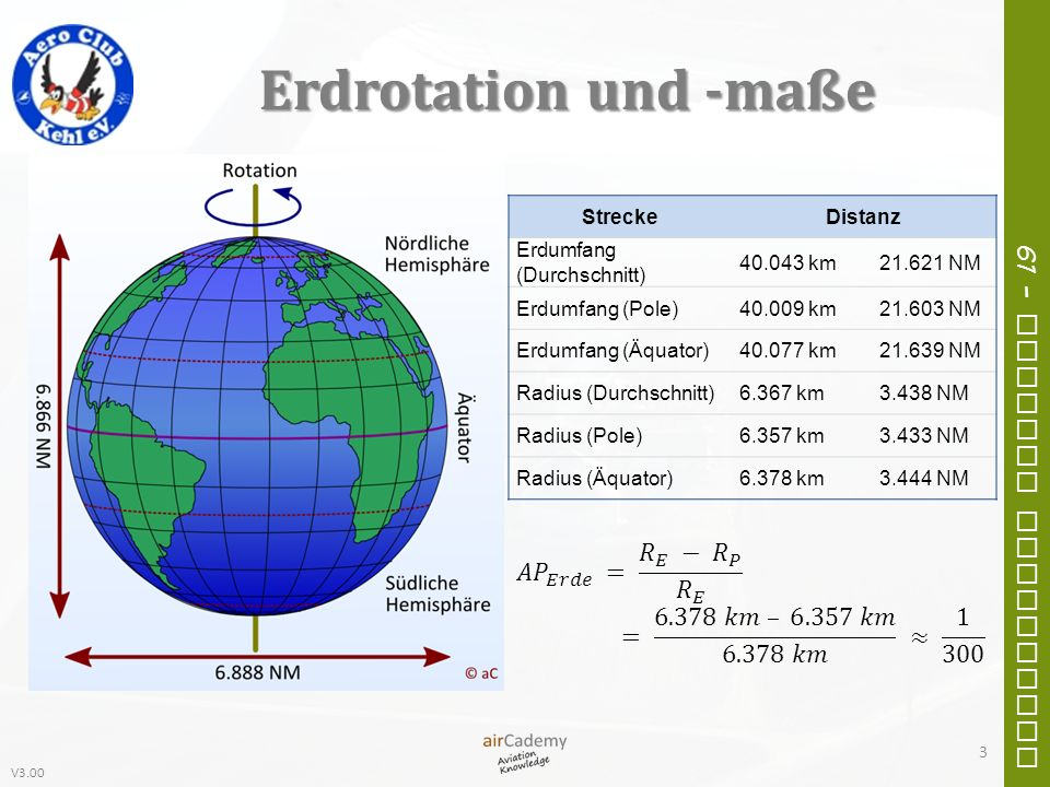 Erdrotation und -maße Strecke. Distanz. Erdumfang (Durchschnitt) 40.043 km. 21.621 NM. Erdumfang (Pole)