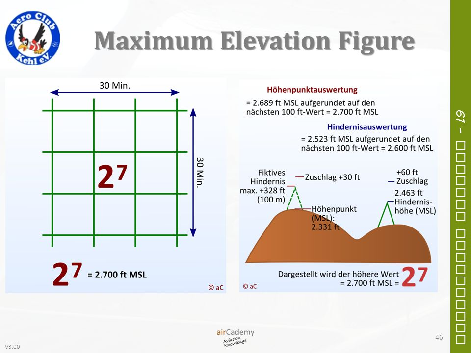 Maximum Elevation Figure