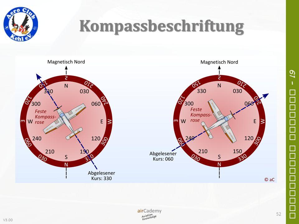 Kompassbeschriftung