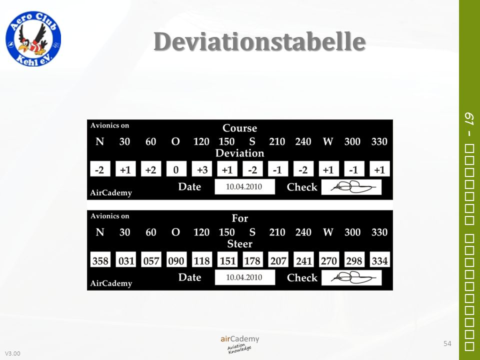 Deviationstabelle