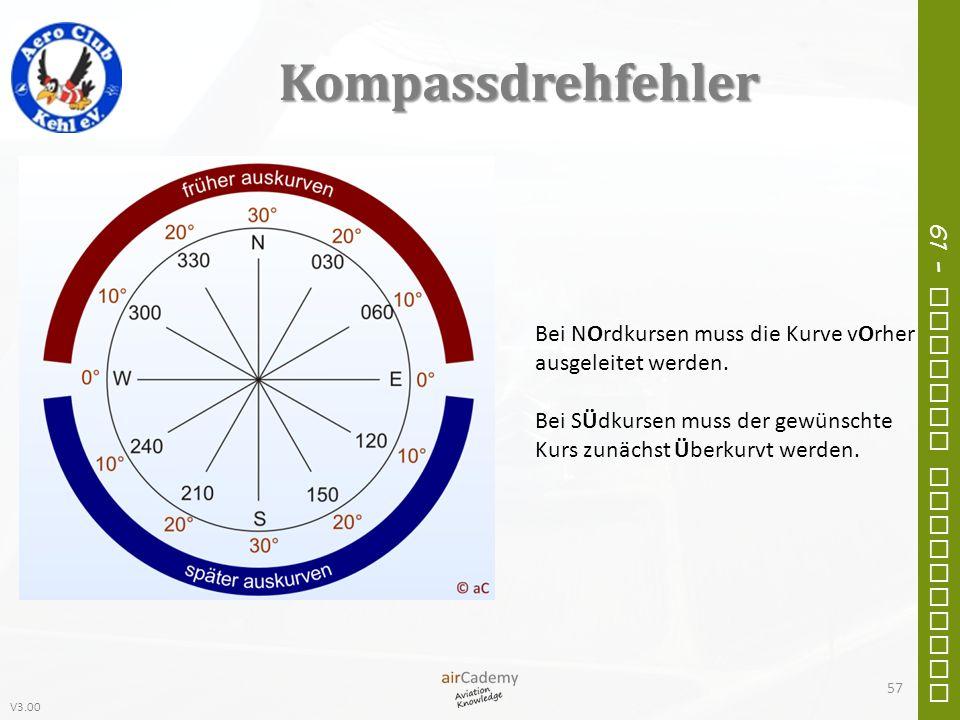 Kompassdrehfehler Bei NOrdkursen muss die Kurve vOrher ausgeleitet werden.