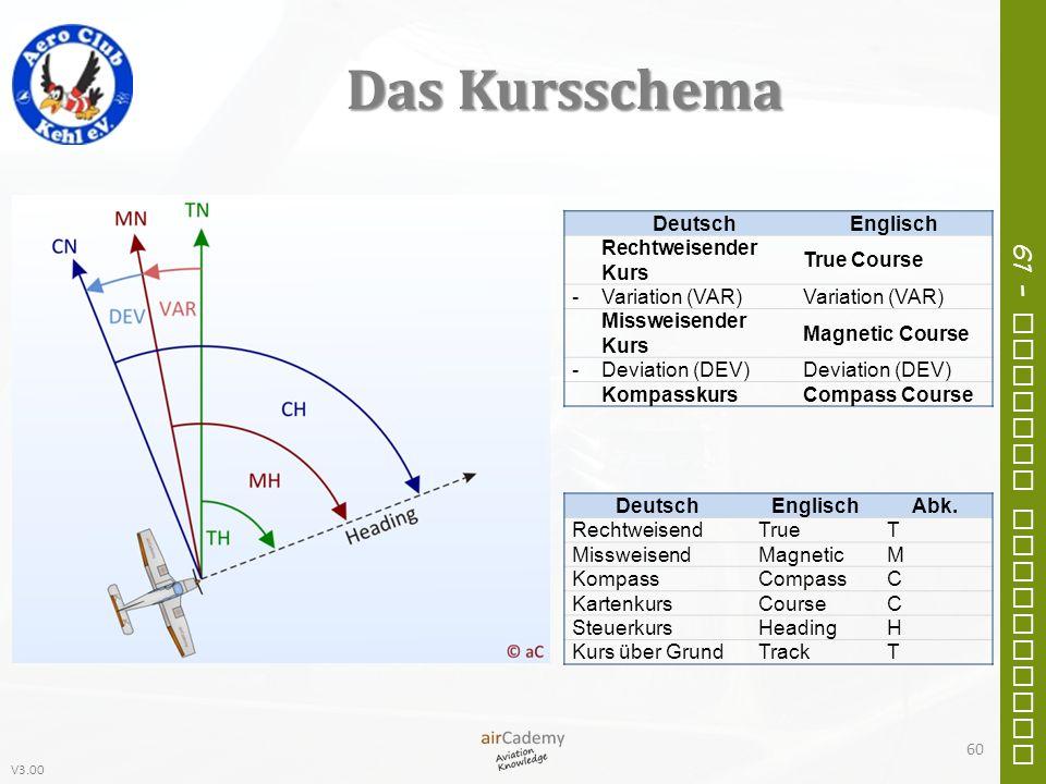 Das Kursschema Deutsch Englisch Rechtweisender Kurs True Course -