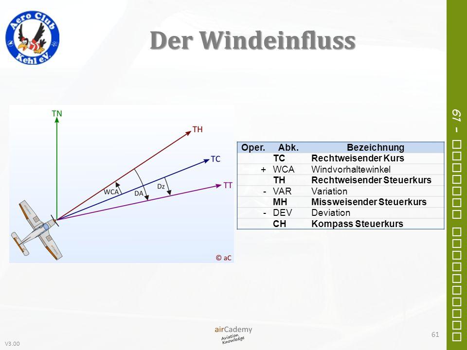 Der Windeinfluss Oper. Abk. Bezeichnung TC Rechtweisender Kurs + WCA