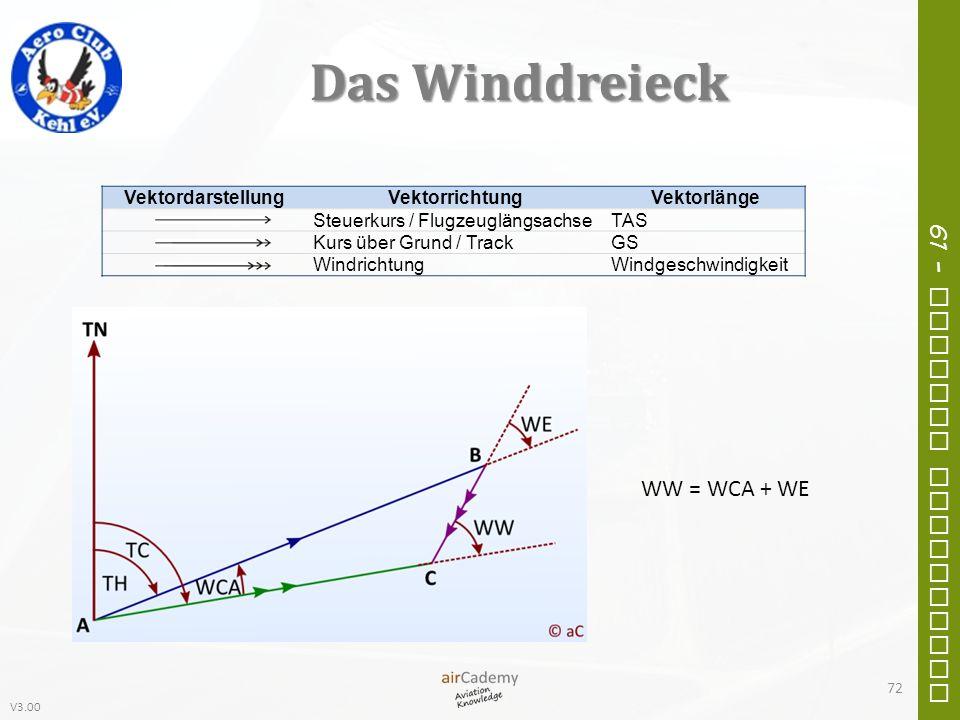 Das Winddreieck WW = WCA + WE Vektordarstellung Vektorrichtung