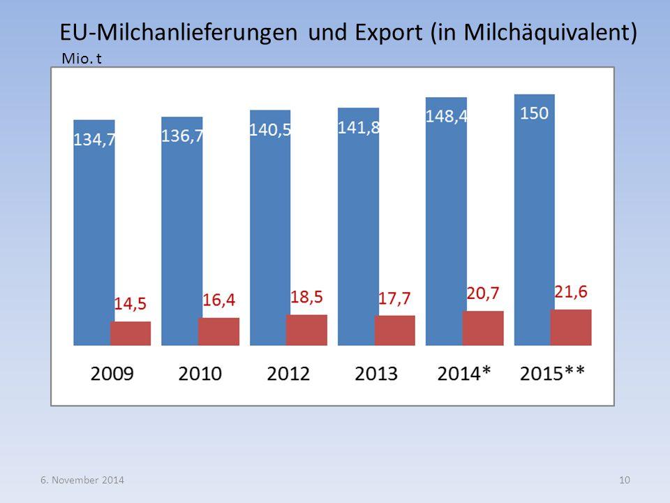 EU-Milchanlieferungen und Export (in Milchäquivalent)