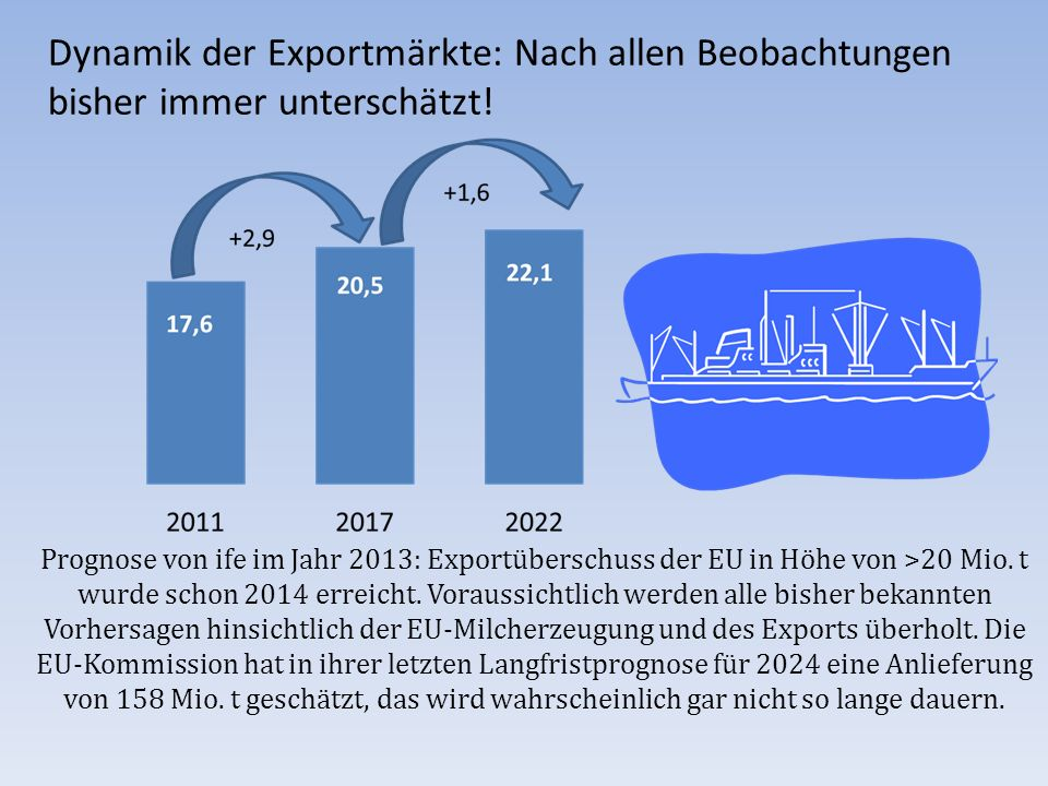 Dynamik der Exportmärkte: Nach allen Beobachtungen bisher immer unterschätzt!