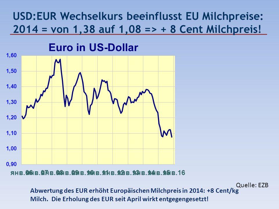 USD:EUR Wechselkurs beeinflusst EU Milchpreise: 2014 = von 1,38 auf 1,08 => + 8 Cent Milchpreis!