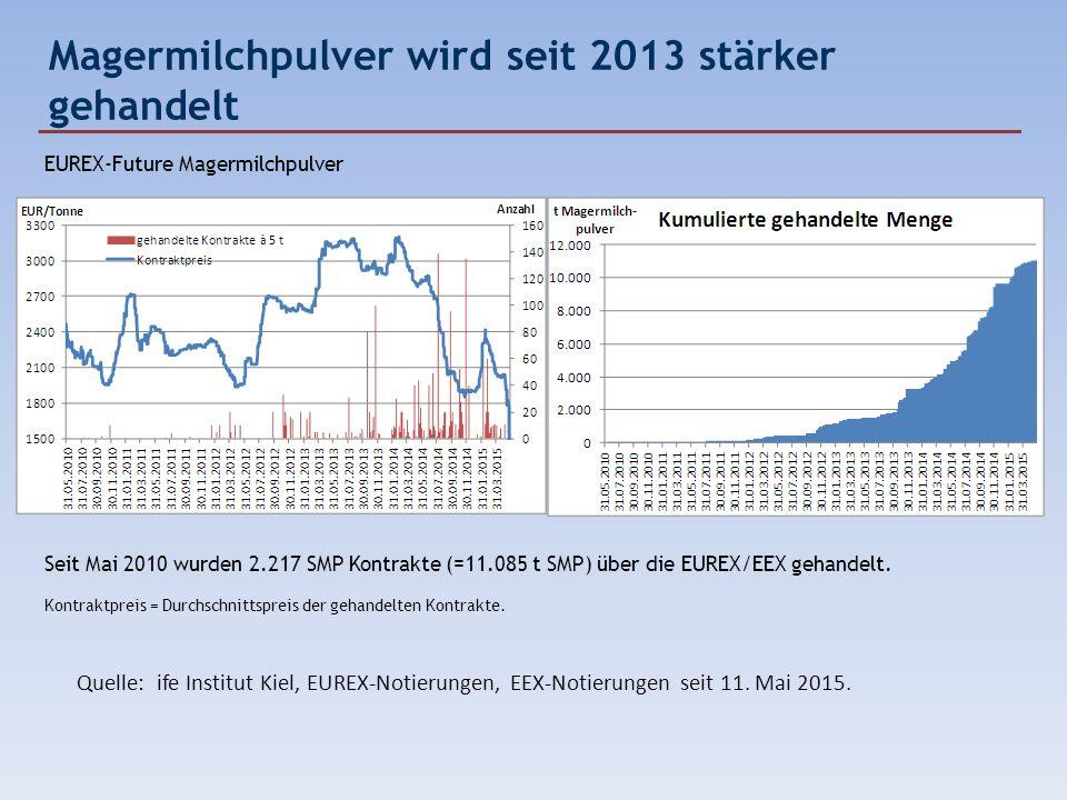 Magermilchpulver wird seit 2013 stärker gehandelt