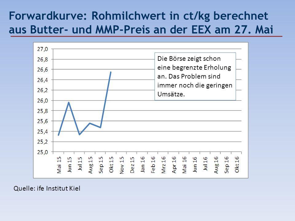 Forwardkurve: Rohmilchwert in ct/kg berechnet aus Butter- und MMP-Preis an der EEX am 27. Mai