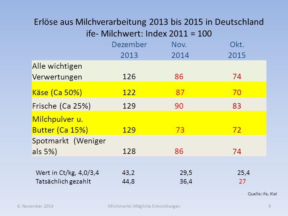 Erlöse aus Milchverarbeitung 2013 bis 2015 in Deutschland