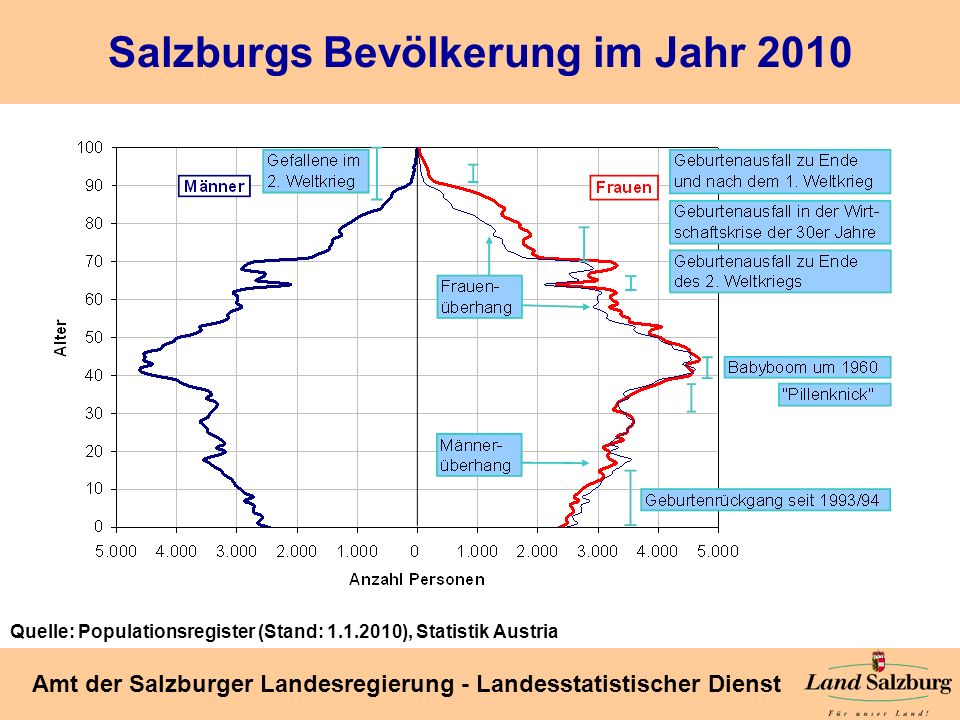 Salzburgs Bevölkerung im Jahr 2010