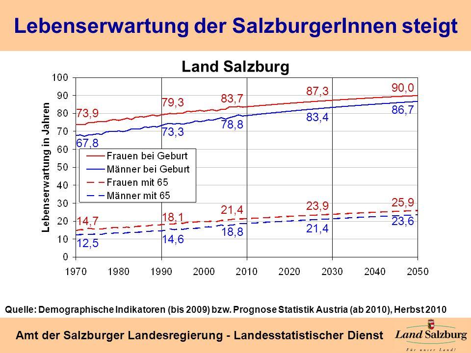 Lebenserwartung der SalzburgerInnen steigt