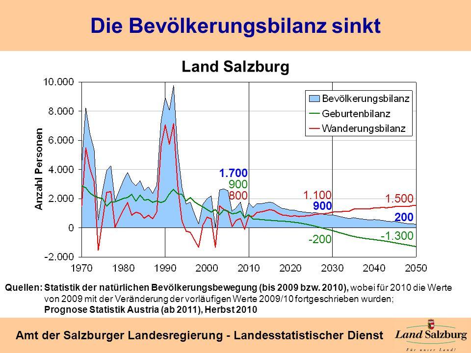 Die Bevölkerungsbilanz sinkt