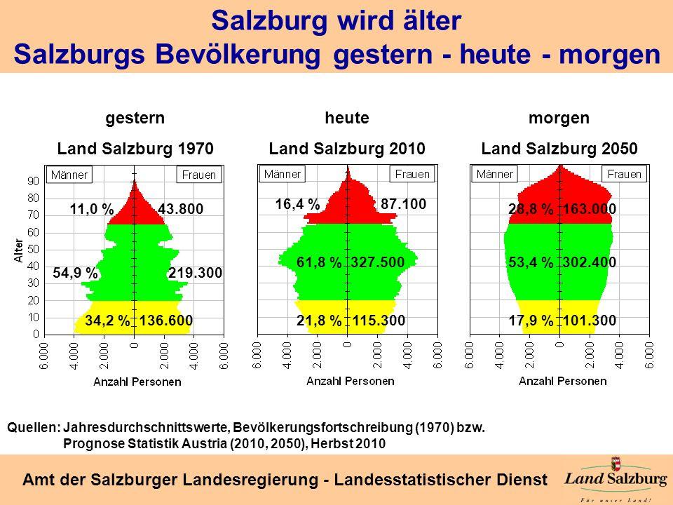 Salzburg wird älter Salzburgs Bevölkerung gestern - heute - morgen