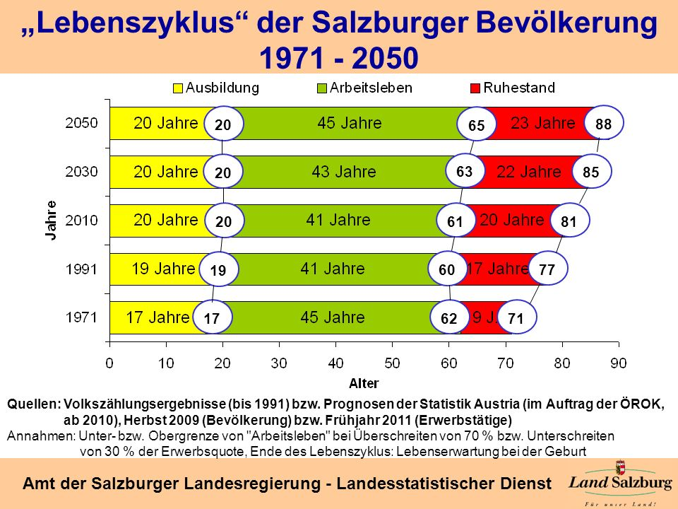 """Lebenszyklus der Salzburger Bevölkerung"
