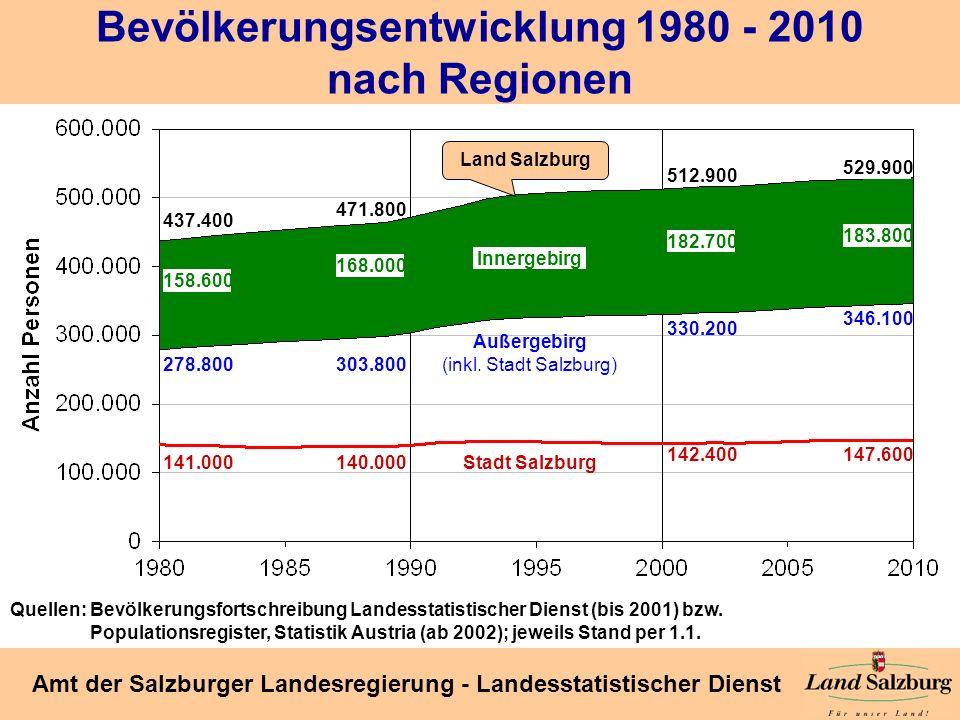 Bevölkerungsentwicklung 1980 - 2010 nach Regionen
