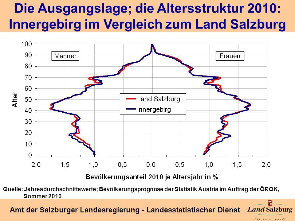 Die Ausgangslage; die Altersstruktur 2010: Innergebirg im Vergleich zum Land Salzburg
