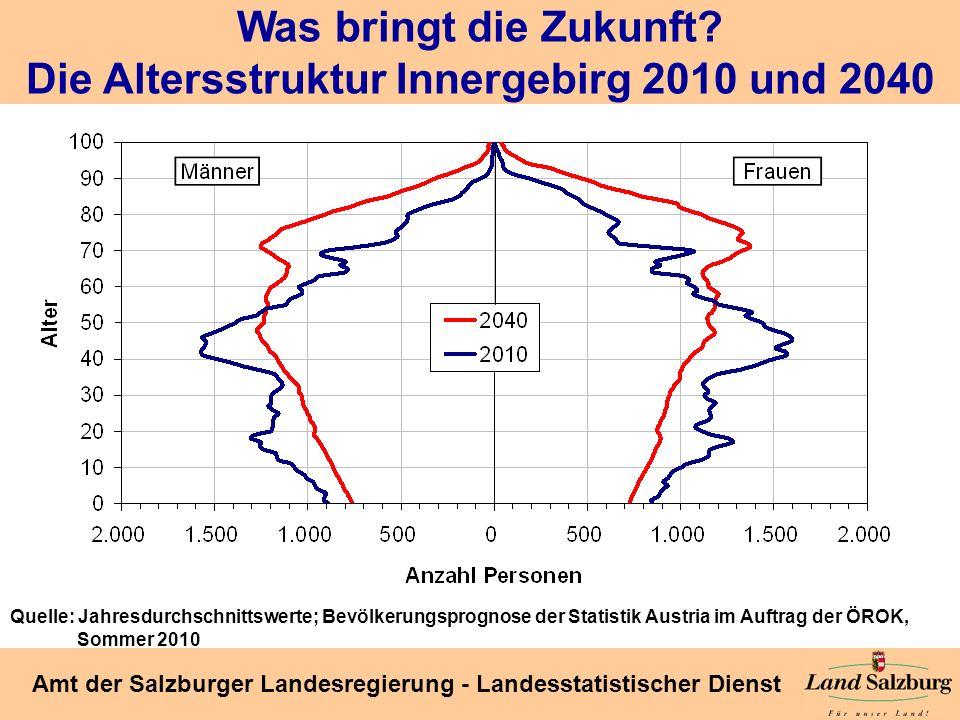 Was bringt die Zukunft Die Altersstruktur Innergebirg 2010 und 2040