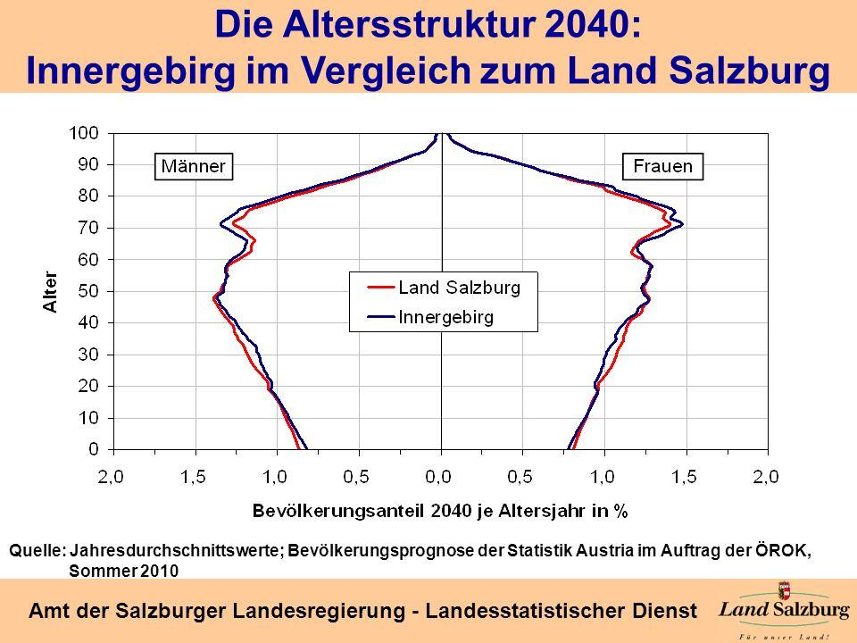 Die Altersstruktur 2040: Innergebirg im Vergleich zum Land Salzburg