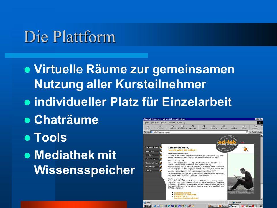 Die Plattform Virtuelle Räume zur gemeinsamen Nutzung aller Kursteilnehmer. individueller Platz für Einzelarbeit.