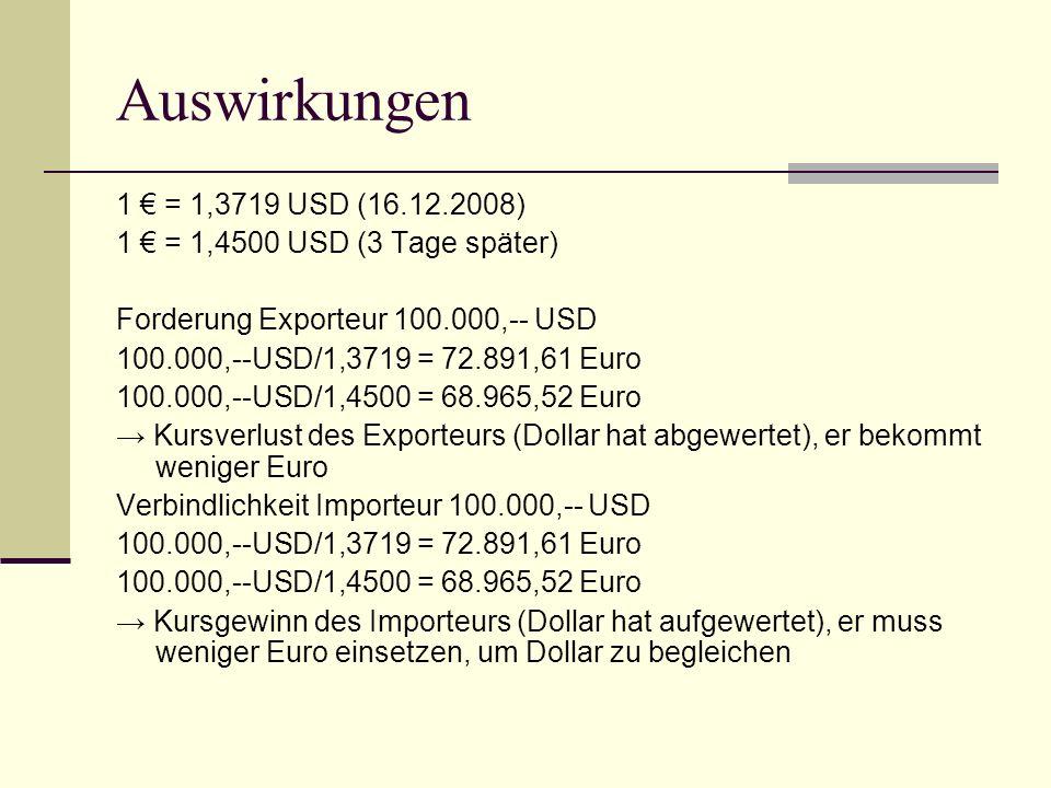 Auswirkungen 1 € = 1,3719 USD (16.12.2008) 1 € = 1,4500 USD (3 Tage später) Forderung Exporteur 100.000,-- USD.
