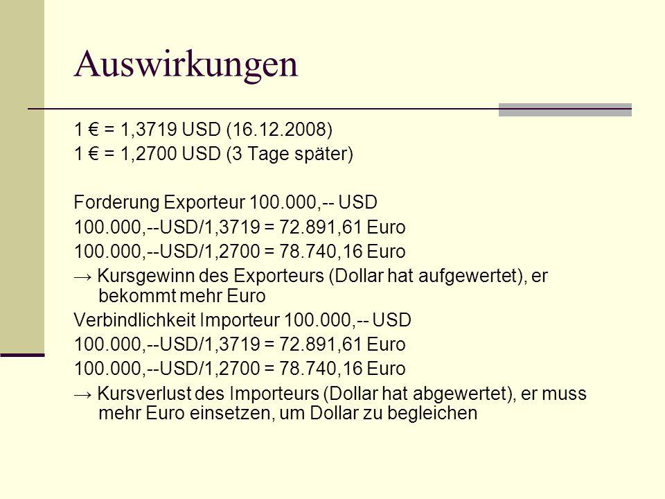 Auswirkungen 1 € = 1,3719 USD (16.12.2008) 1 € = 1,2700 USD (3 Tage später) Forderung Exporteur 100.000,-- USD.