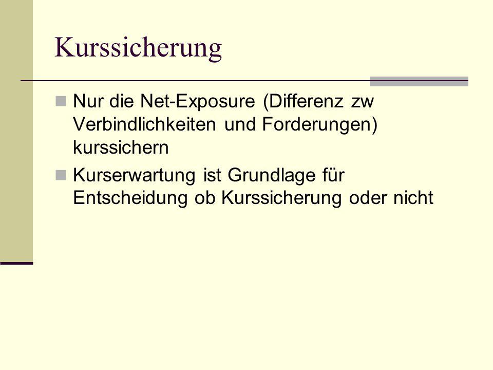 Kurssicherung Nur die Net-Exposure (Differenz zw Verbindlichkeiten und Forderungen) kurssichern.
