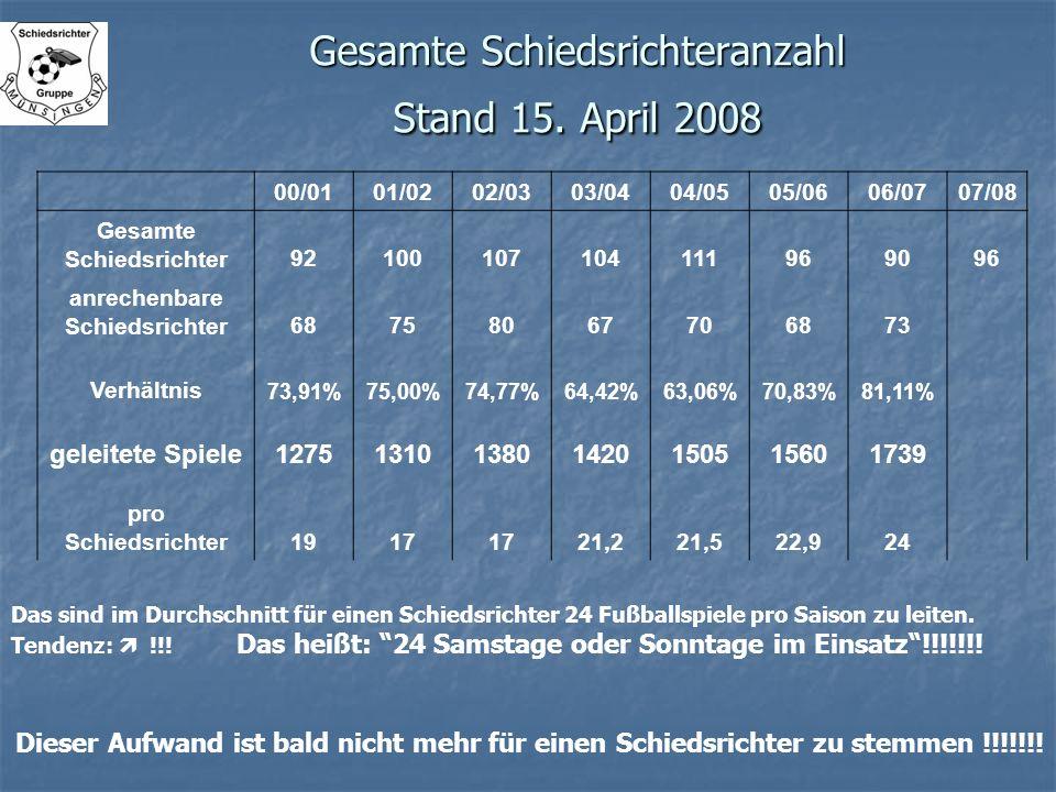 Gesamte Schiedsrichteranzahl Stand 15. April 2008